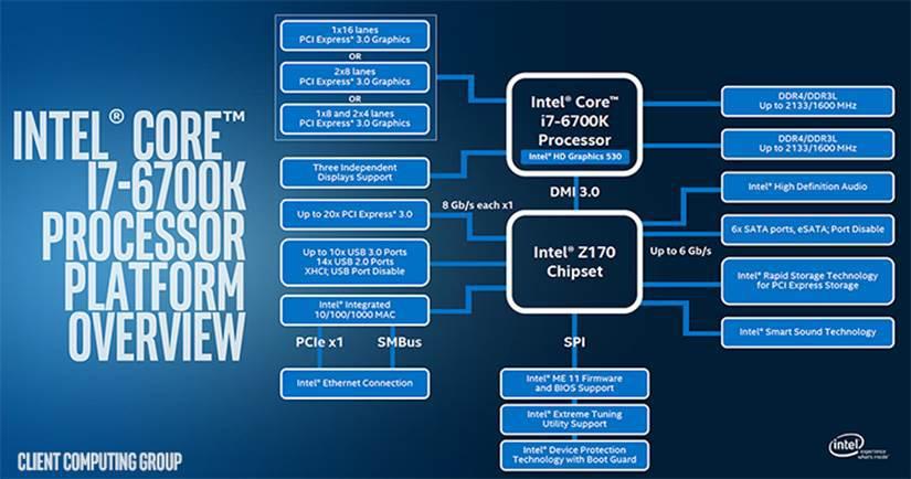 Intel Core i7-6700K и i5-6600K — первые процессоры Intel шестого поколения - 2