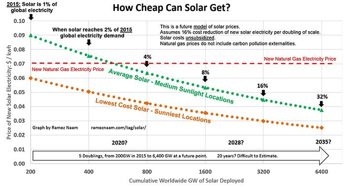 Насколько подешевеет солнечная энергия - 4