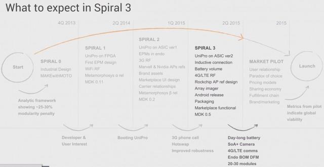 Планы Google относительно Project Ara поменялись - 3