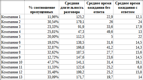 Таблица интернет-звонки