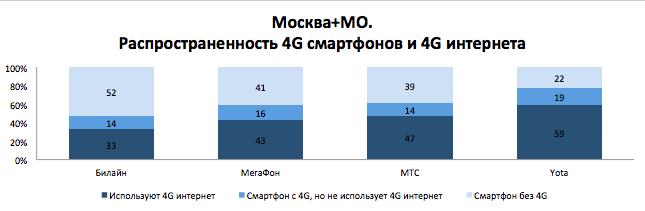 Dr. Tariff посчитал у какого сотового оператора больше 4G интернета (часть 1) - 2