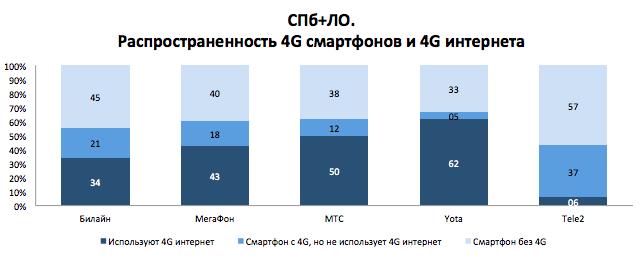 Dr. Tariff посчитал у какого сотового оператора больше 4G интернета (часть 1) - 3