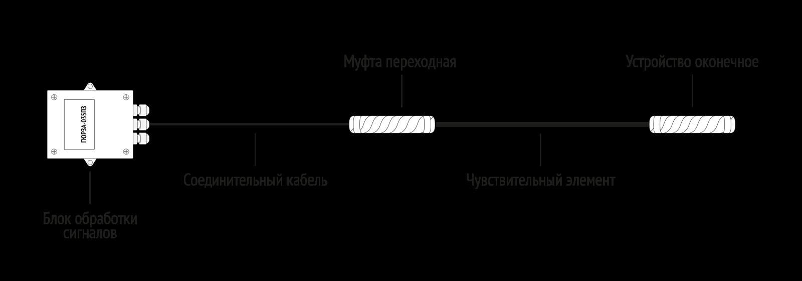 Охрана периметра: Скизел vs. Скайнет - 2