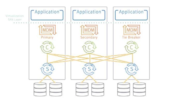 Как мы тестировали software defined storage aka Virtual SAN - 2