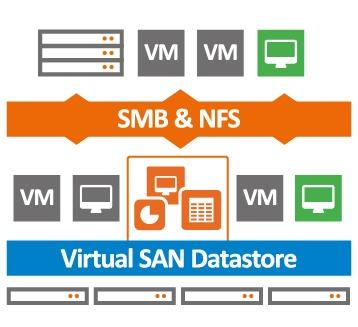 Как мы тестировали software defined storage aka Virtual SAN - 1