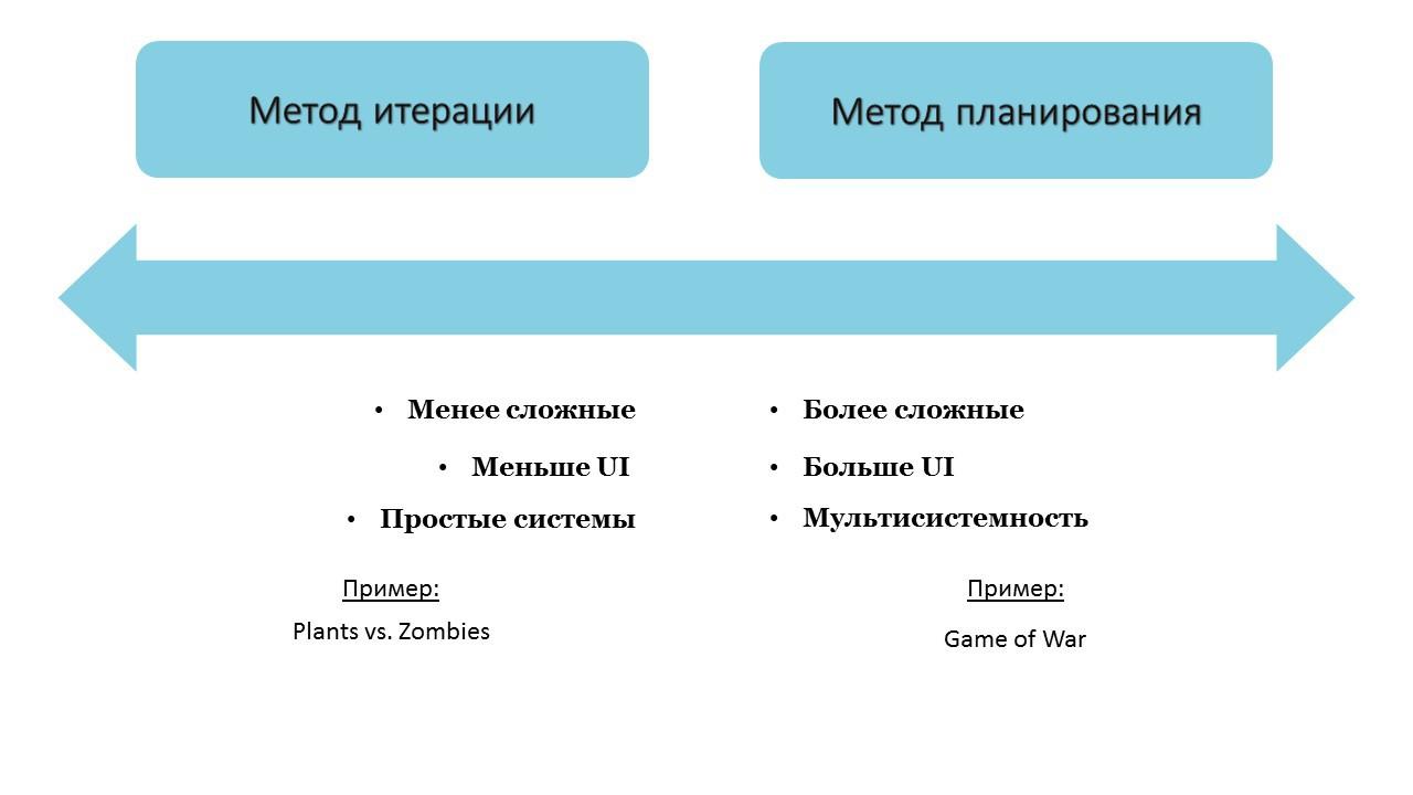 Мобильный гейм-дизайн: итерация vs. планирование и опасности MVP - 2