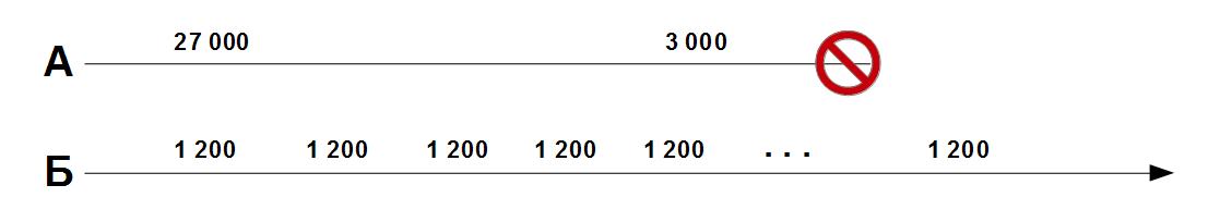 Пожизненная ценность клиента — считаем LTV - 2