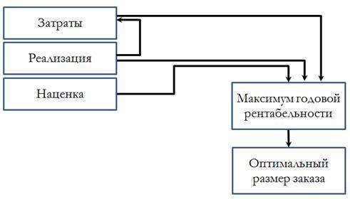 Выбор стратегии работы с закупом и ее реализация - 3