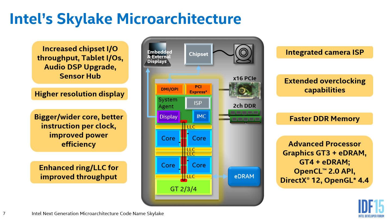 Новинки от Intel - 2