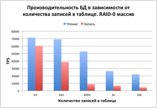 Тестируем PostgreSQL на SSD RAID-0 массиве с таблицей в 10 миллиардов записей. (Часть 2) - 8