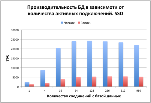 Тестируем PostgreSQL на SSD RAID-0 массиве с таблицей в 10 миллиардов записей. (Часть 3, заключительная) - 5