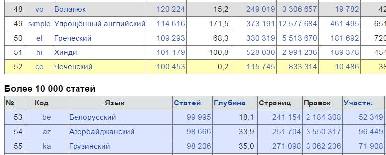 В белорусской Википедии — 100 000 статей - 1