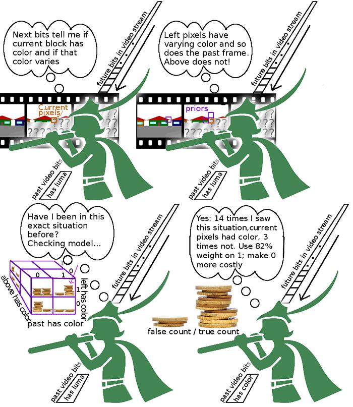 В Dropbox разработали алгоритм lossless-сжатия для файлов H.264 и JPEG - 2