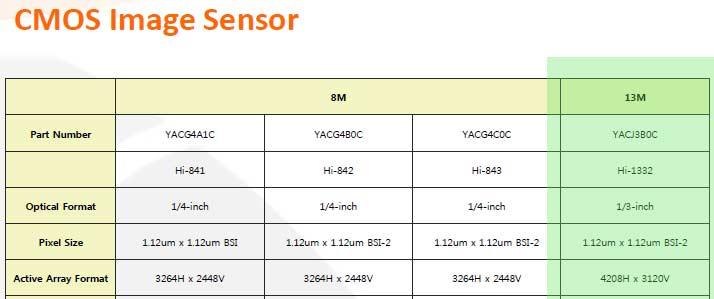 Датчик YACJ3B0C имеет наибольшее разрешение среди всех датчиков изображения производства SK Hynix