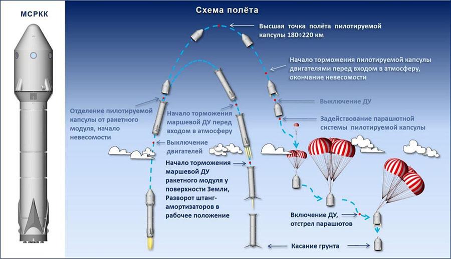 Чем Сколково готовится покорять космос - 18