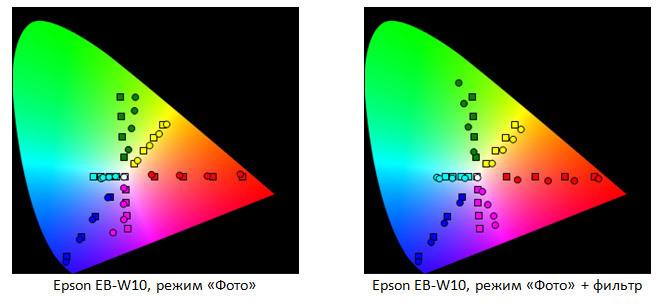 Форсируем цвета проектора с «Epson Cinema Filter» - 12