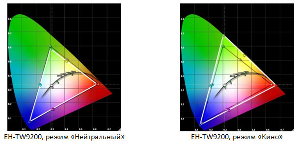 Форсируем цвета проектора с «Epson Cinema Filter» - 6