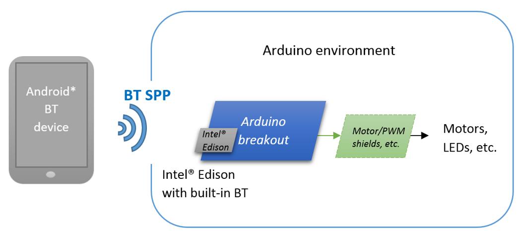 Соединение Arduino программы на Intel Edison c телефоном Android по Bluetooth профилю SPP (Serial Port Profile) - 1