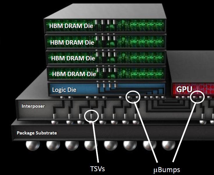 В Nvidia назвали сообщение о задержке с внедрением HBM из-за лицензионных платежей слухами и домыслами