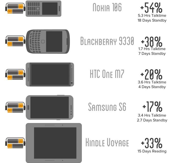 Nipper — самое маленькое зарядное устройство в мире - 5