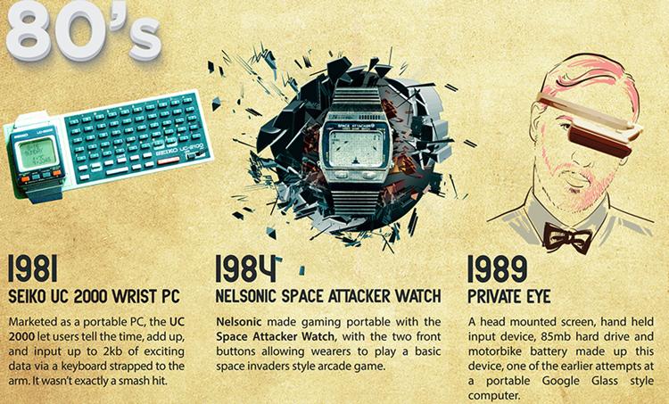 История носимых технологий: от первых очков до Apple Watch - 11