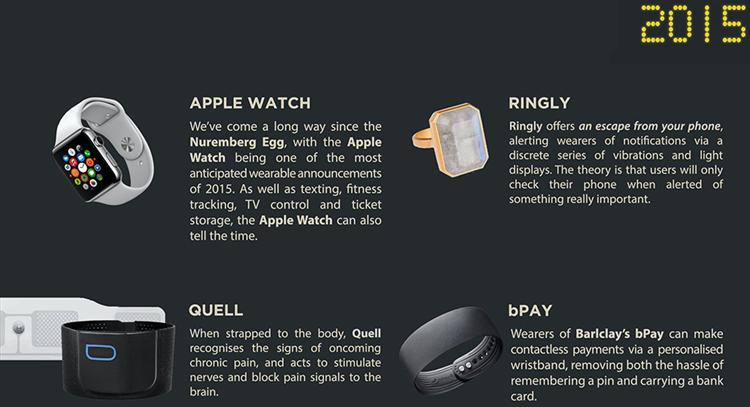 История носимых технологий: от первых очков до Apple Watch - 16