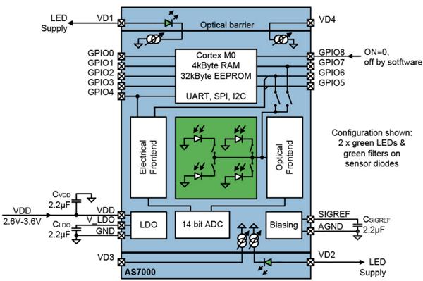 Биосенсор AMS AS7000 сердечного ритма