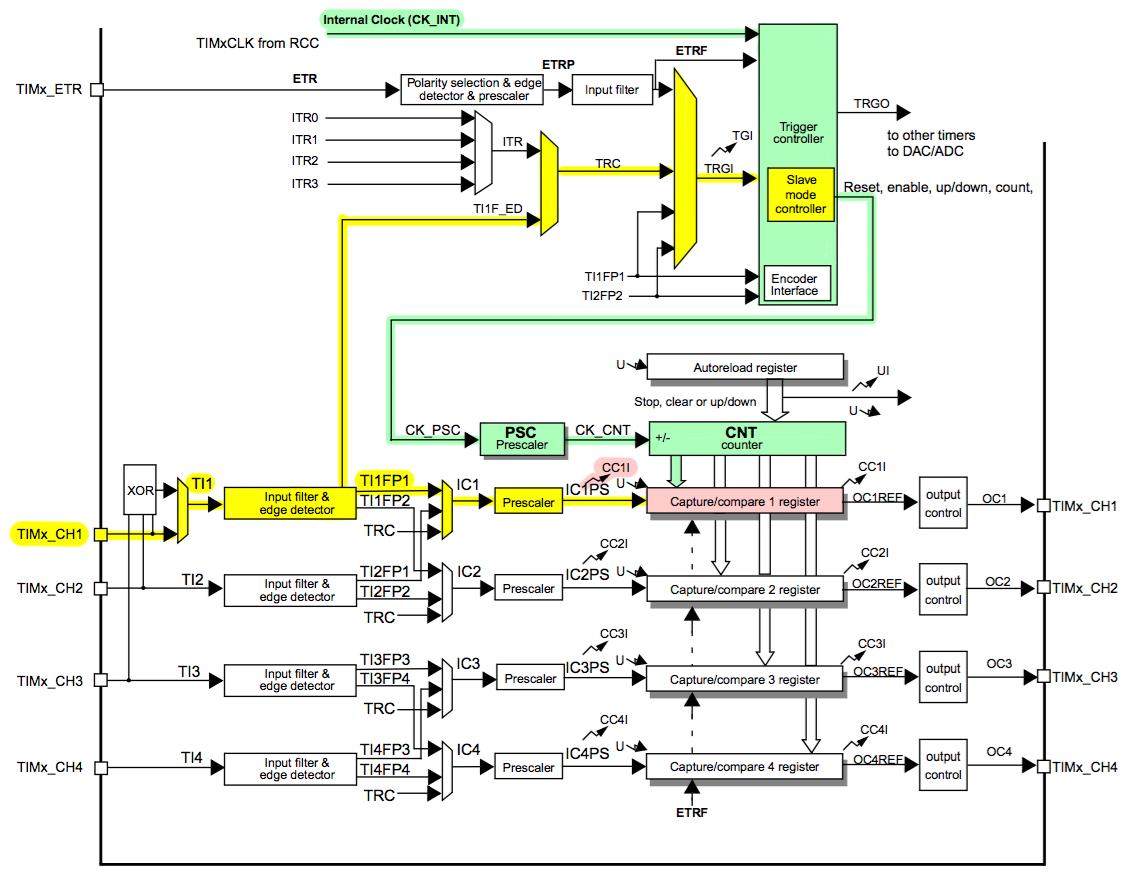 Подключаем авиамодельный пульт к компьютеру с помощью STM32 CubeMX, или PPM-to-USB адаптер на STM32F3-Discovery - 13