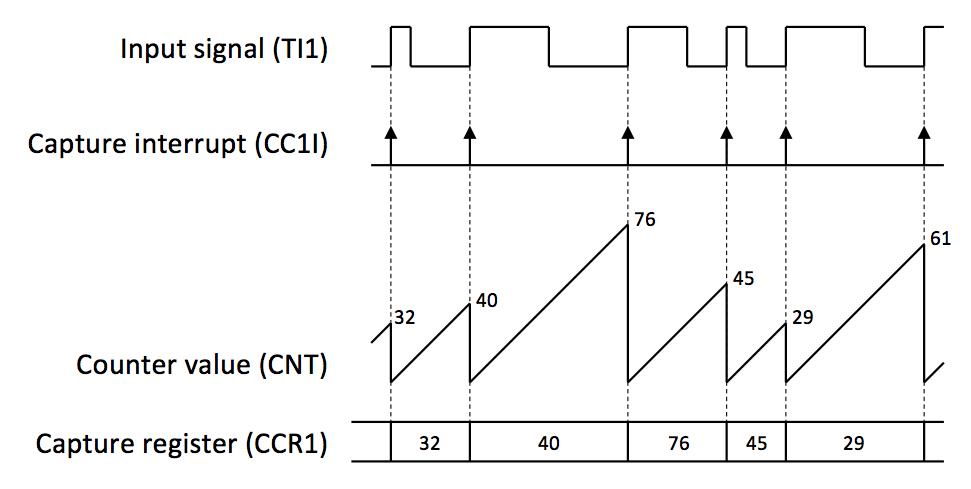 Подключаем авиамодельный пульт к компьютеру с помощью STM32 CubeMX, или PPM-to-USB адаптер на STM32F3-Discovery - 14