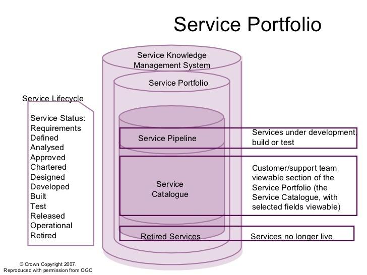 Service Desk быстрый старт. 2 часть — создание каталога услуг - 1