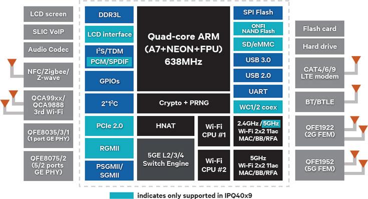 Однокристальные системы Qualcomm IPQ40x8/x9 предназначены для роутеров, шлюзов и точек доступа