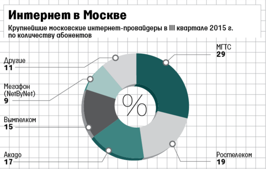МГТС стал лидером по росту пользовательской базы в Москве, обогнав крупнейшего интернет-провайдера страны - 1
