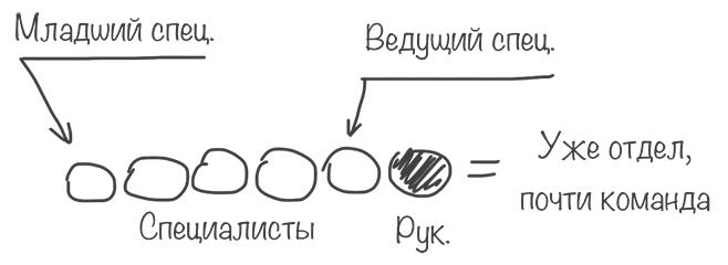 Формирование команды
