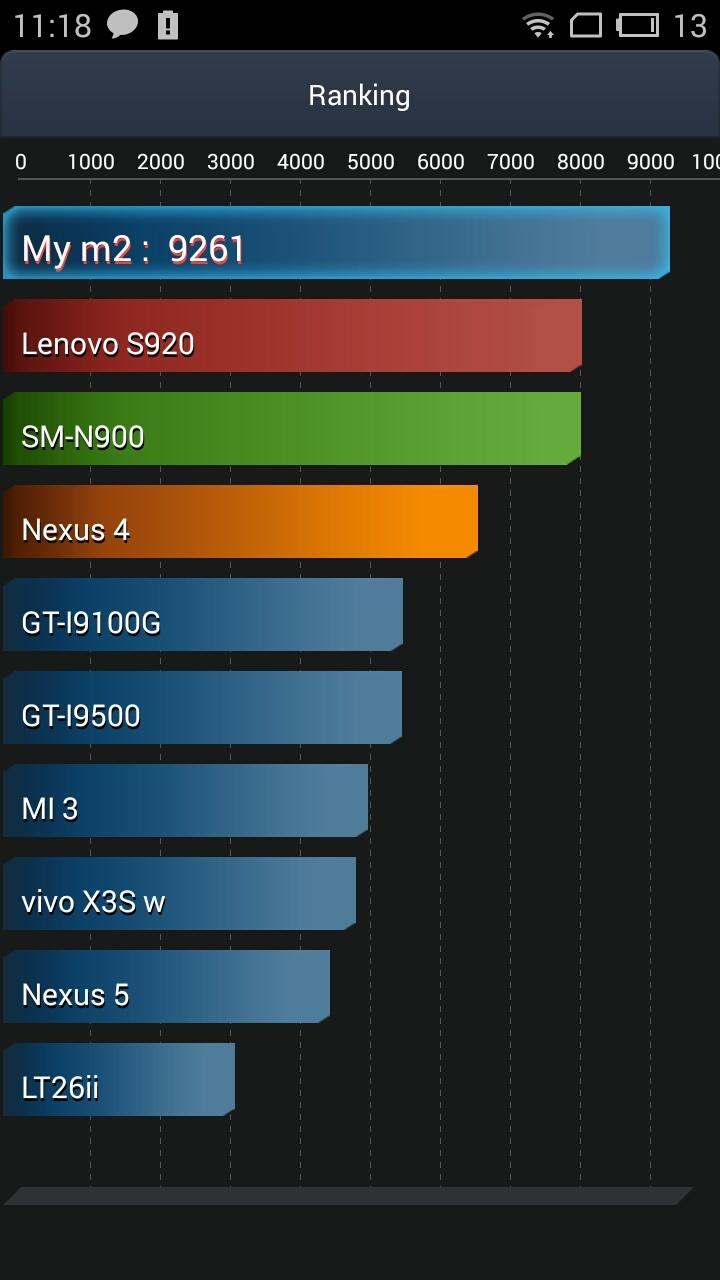 Обзор Meizu M2 Mini: стильный бюджетник - 53