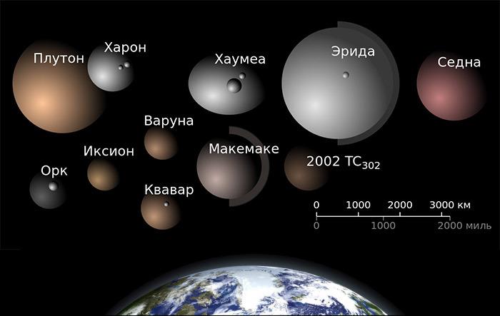 Предложен вычислительный критерий определения планеты - 1