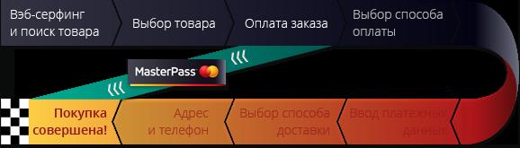 MasterPass набирает обороты - 2