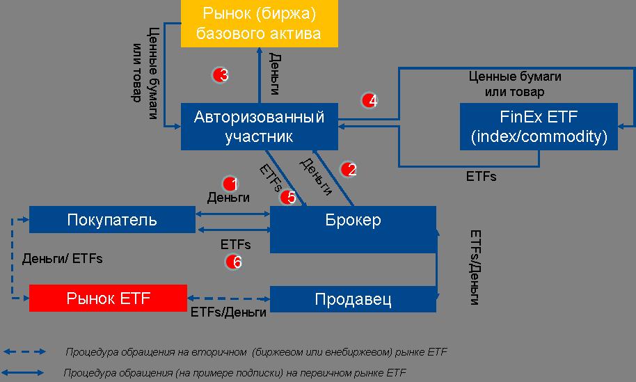 Ликбез про ETF: как купить за 50k рублей кусочек кластера акций и как сравнить доходность по нему с банковским депозитом - 2