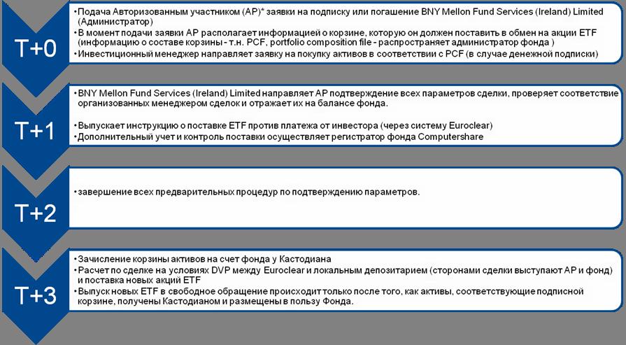 Ликбез про ETF: как купить за 50k рублей кусочек кластера акций и как сравнить доходность по нему с банковским депозитом - 3