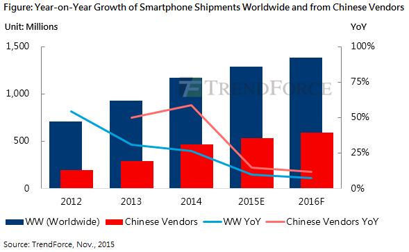 Всего за 2015 год будет отгружено 1,286 млрд смартфонов, полагают аналитики TrendForce