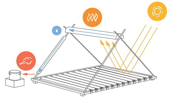 Дешёвый солнечный концентратор и парообразователь на Arduino. Зеркала и пар с температурой до 250°C - 1