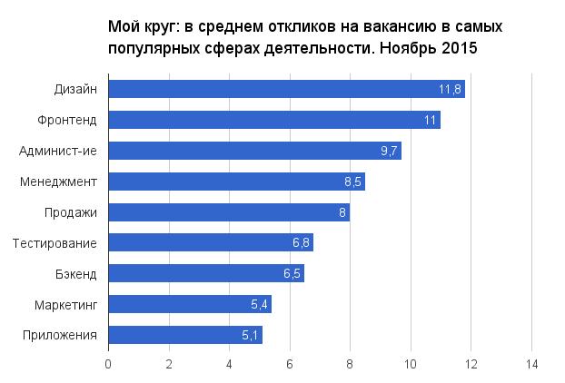Отчет о результатах «Моего круга» за ноябрь 2015 - 1