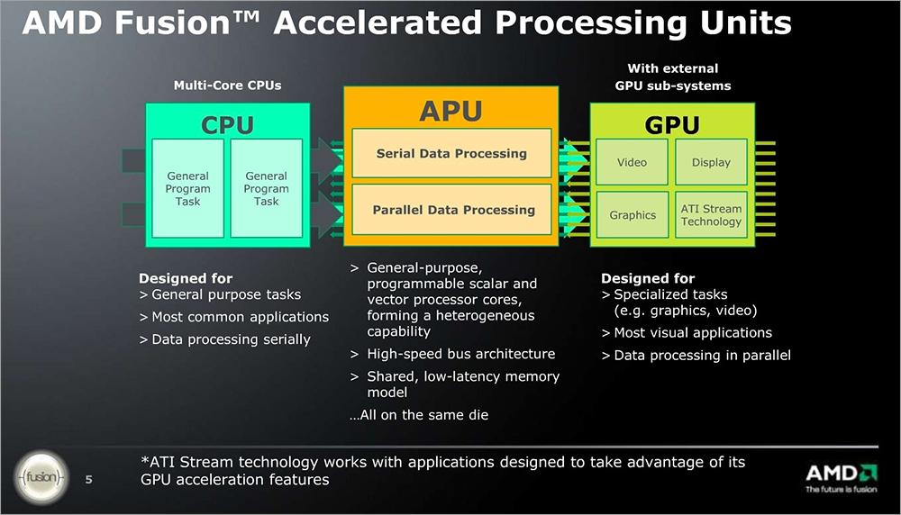 Heterogeneous System Architecture или о встрече CPU и GPU - 5