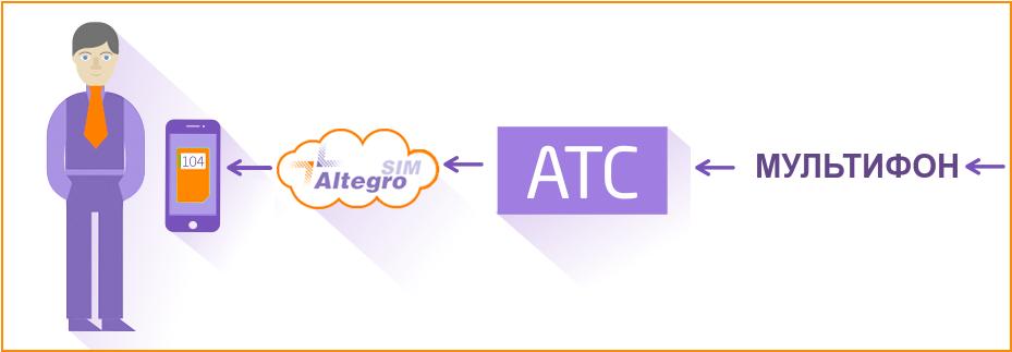 AltegroSIM: оптимизируем затраты на корпоративную мобильную связь - 4