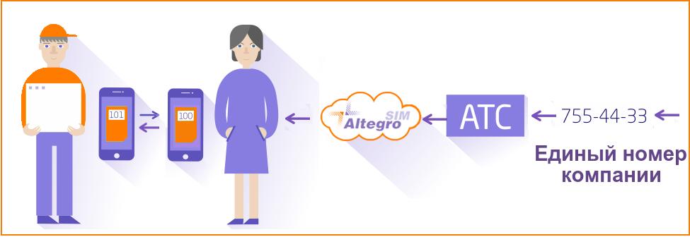 AltegroSIM: оптимизируем затраты на корпоративную мобильную связь - 6