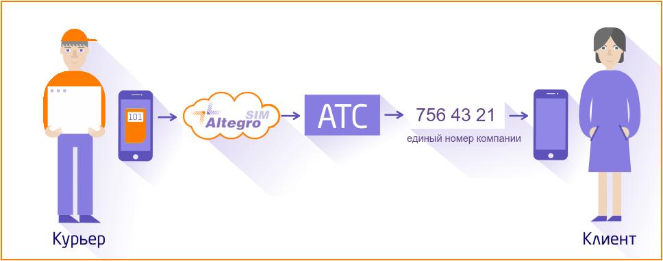 AltegroSIM: оптимизируем затраты на корпоративную мобильную связь - 7