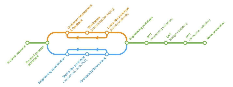 Разработка электроники: Процесс и продукт - 3