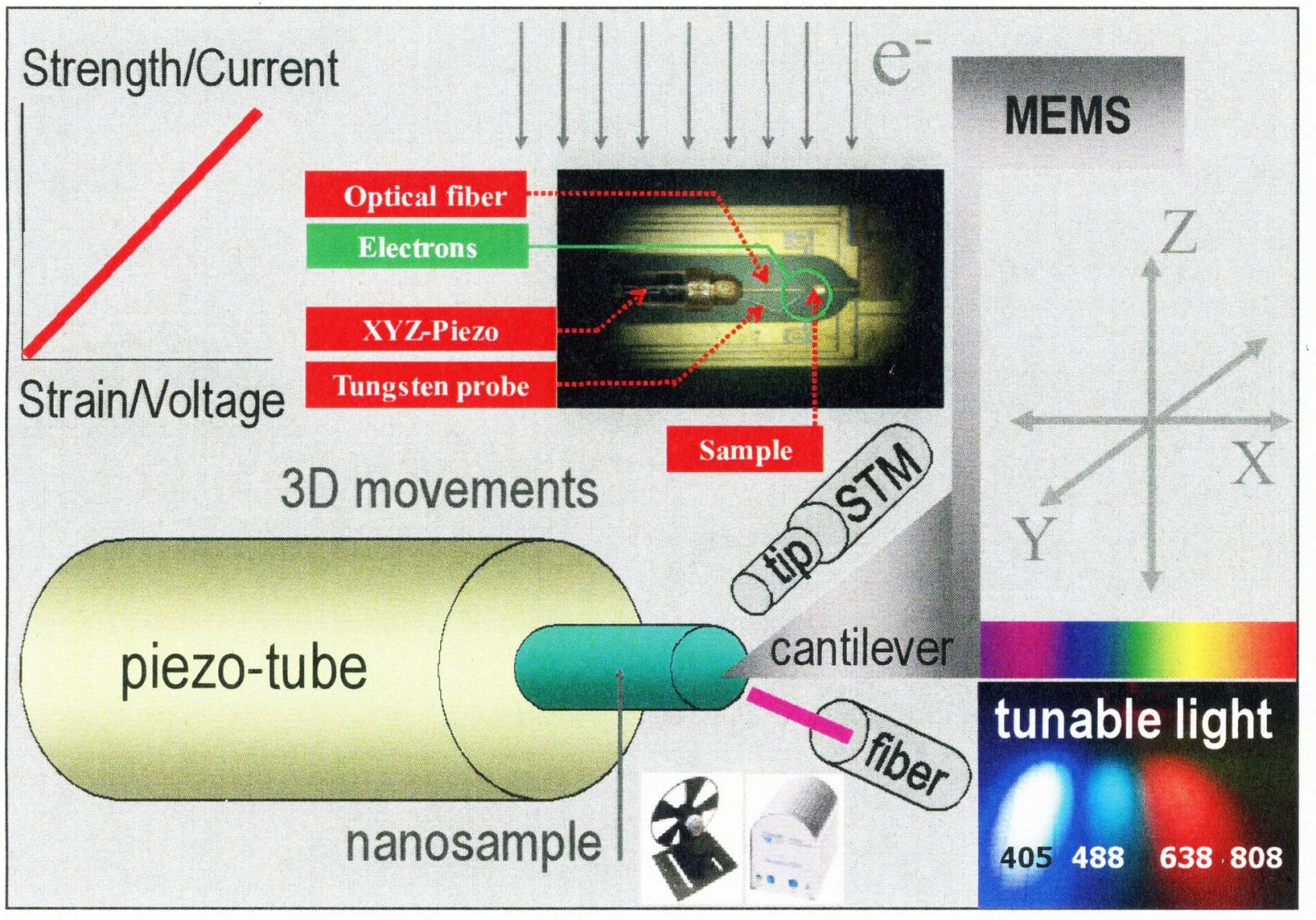 Экспертное мнение: Анализ свойств наноматериалов с помощью электронного микроскопа - 3
