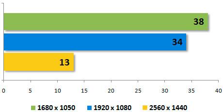 Обзор игровой видеокарты Inno3D iChill GeForce GTX 960 Ultra (C960-2SDN-E5CNX) - 27