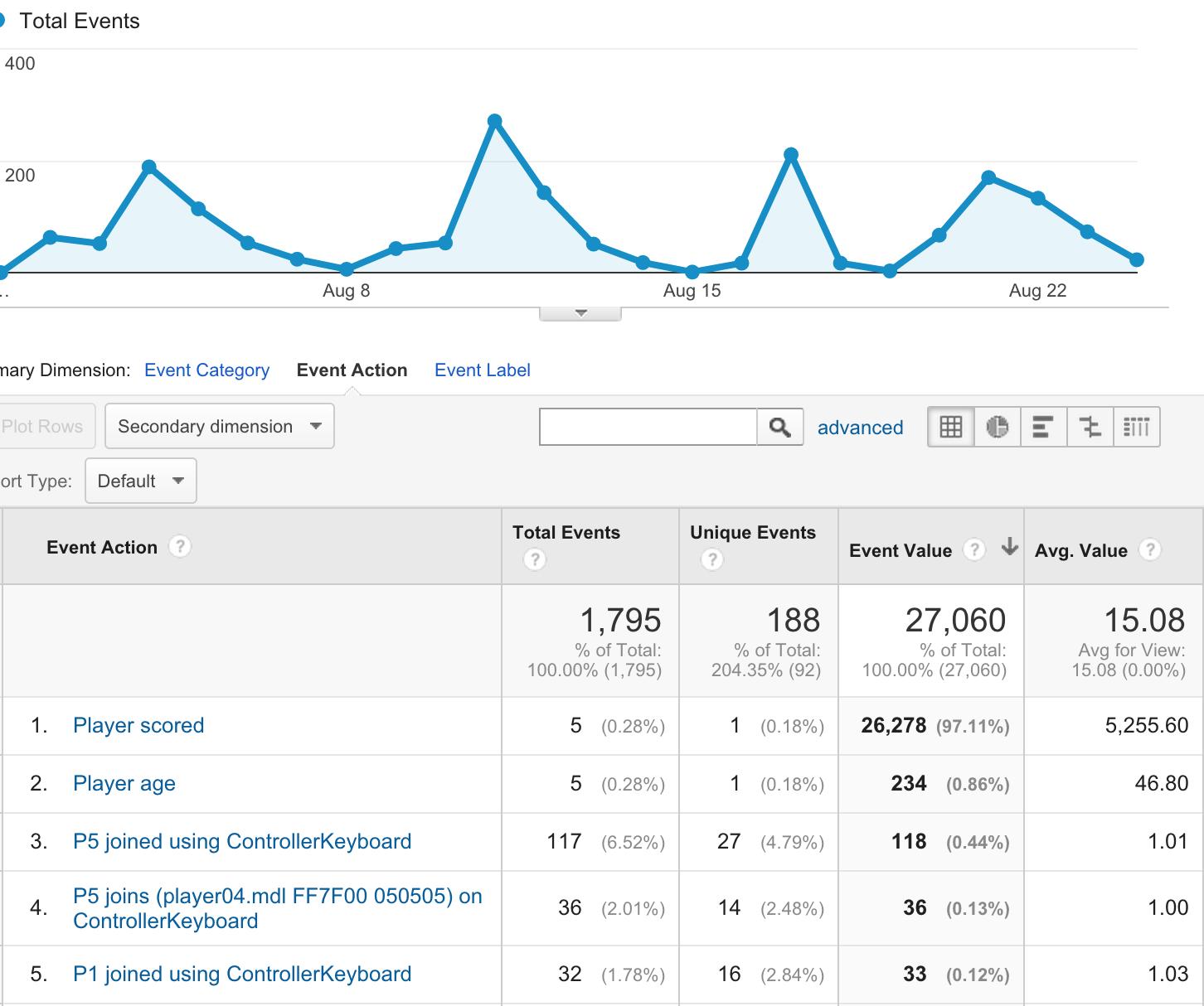 Использование Google Analytics в играх - 2