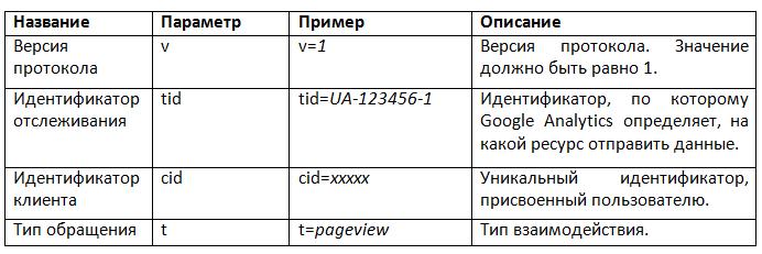 Использование Google Analytics в играх - 3